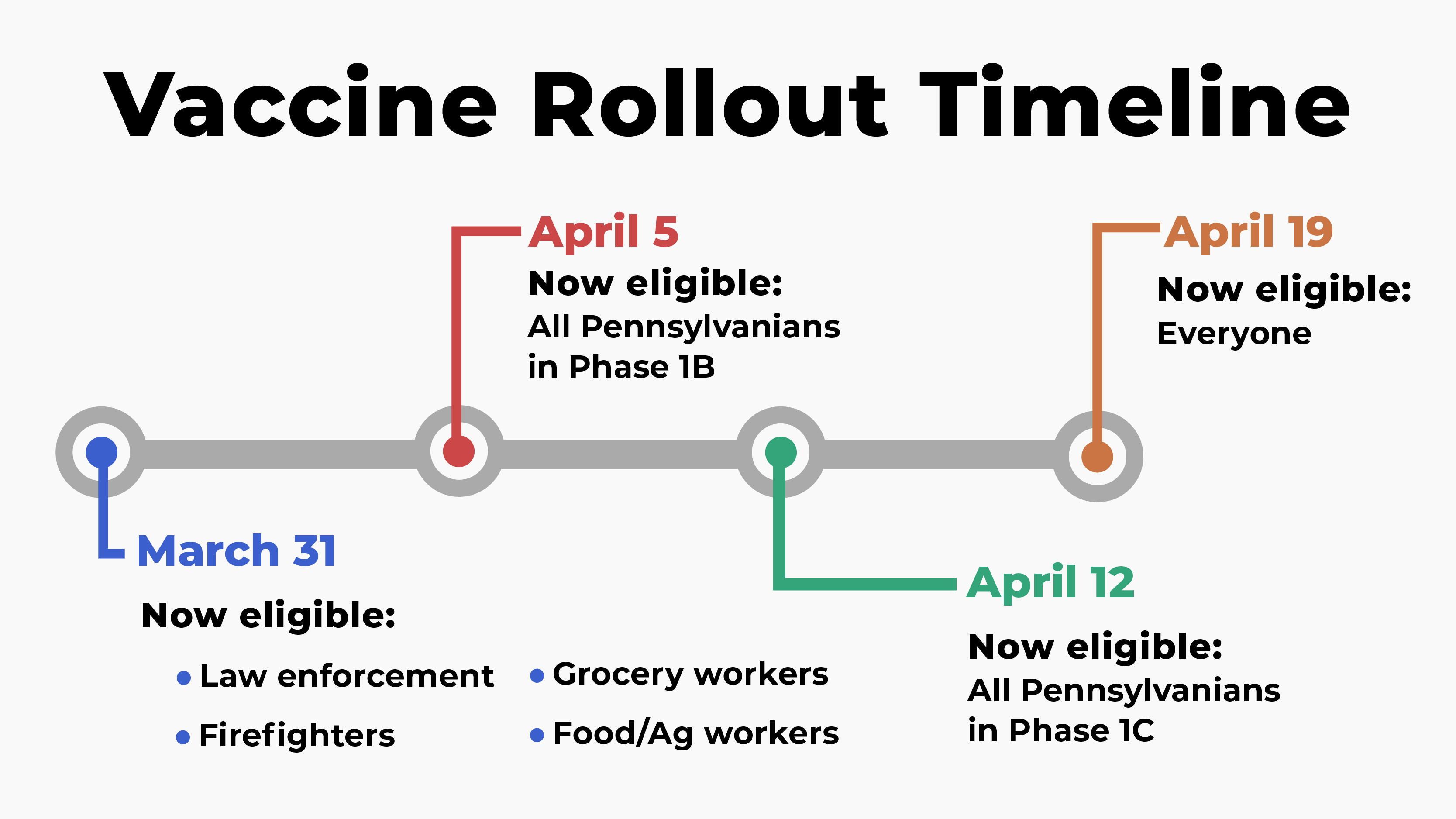 Timeline showing that all Pennsylvanians will be eligible for vaccine by April 19